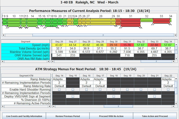 Raleigh I-40 Highway data spreadsheet and chart for Performance and ATM strategy menus