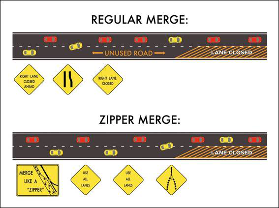 an instructional image of a zipper highway on-ramp merge method, with an example of the regular merge on top and an example of a skewed one-to-one zipper merge on the bottom